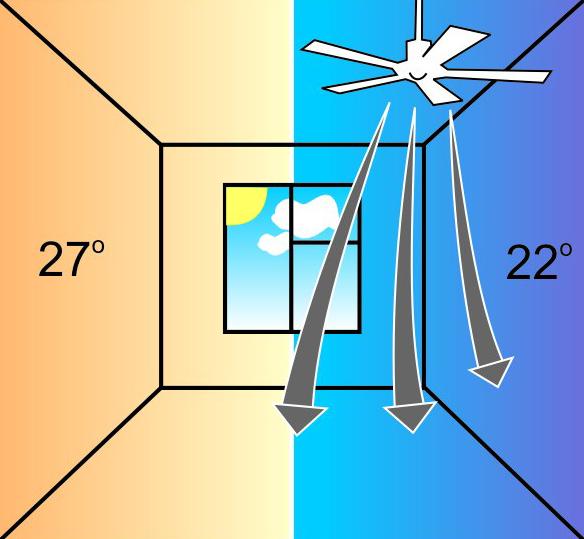 потолочный вентилятор в летний период