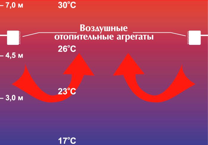 движение теплого воздуха вверх