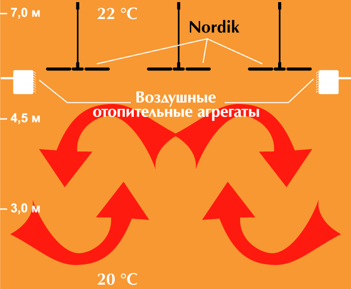 перемешивание воздуха потолочными вентиляторами