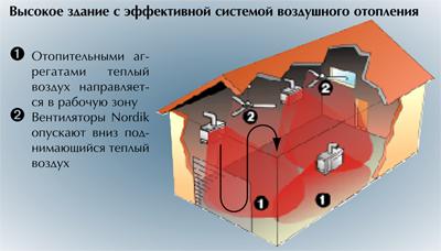 рекуперация тепла потолочниками